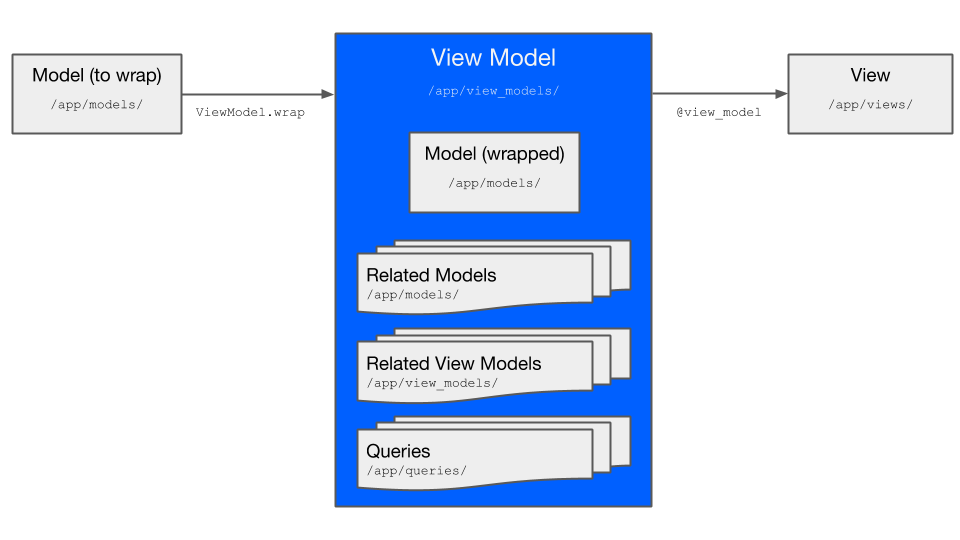 View Model Interface